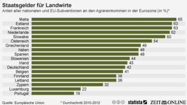 Subventionen in Europa